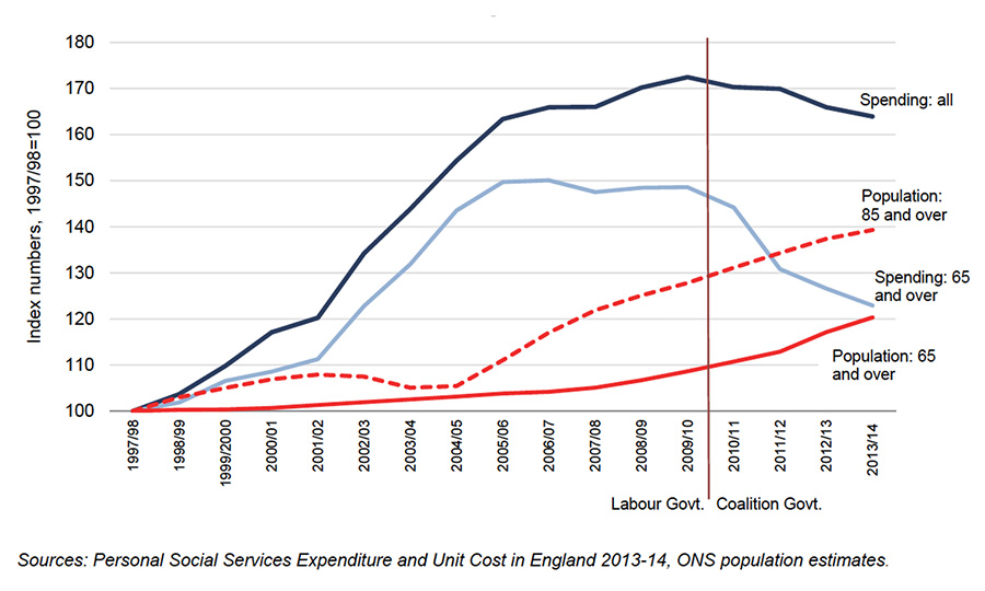 growth-in-population-and-changes-in-spending-on-adult-social-care