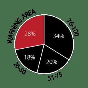 Chart 1 Financial Health Rating – October 2016