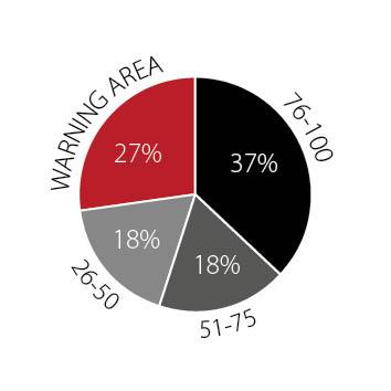 Chart 1: Financial health scores of domiciliary care providers