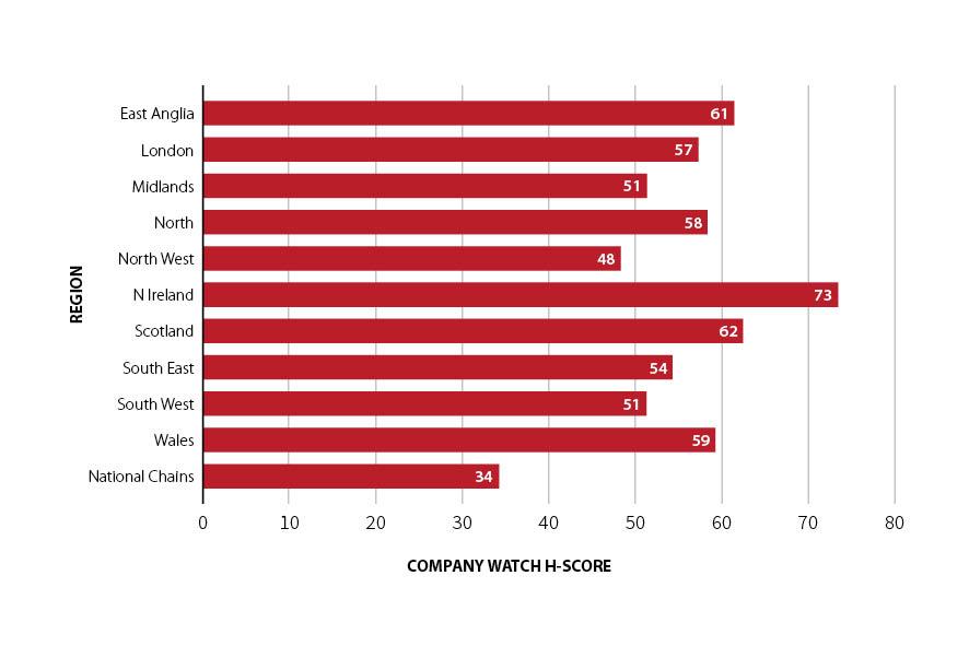 Chart 2 showing average H-score per region