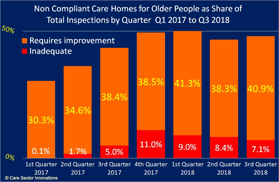 non compliant care homes for older people graph