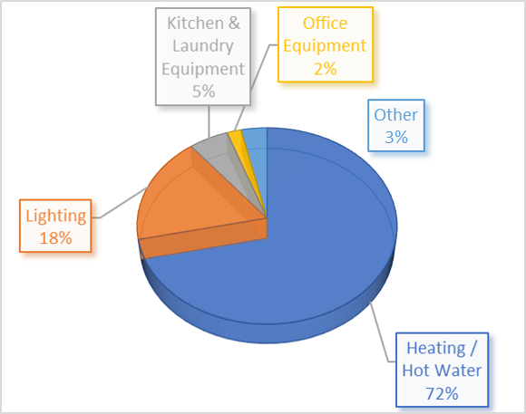 energy distribution of care home profile