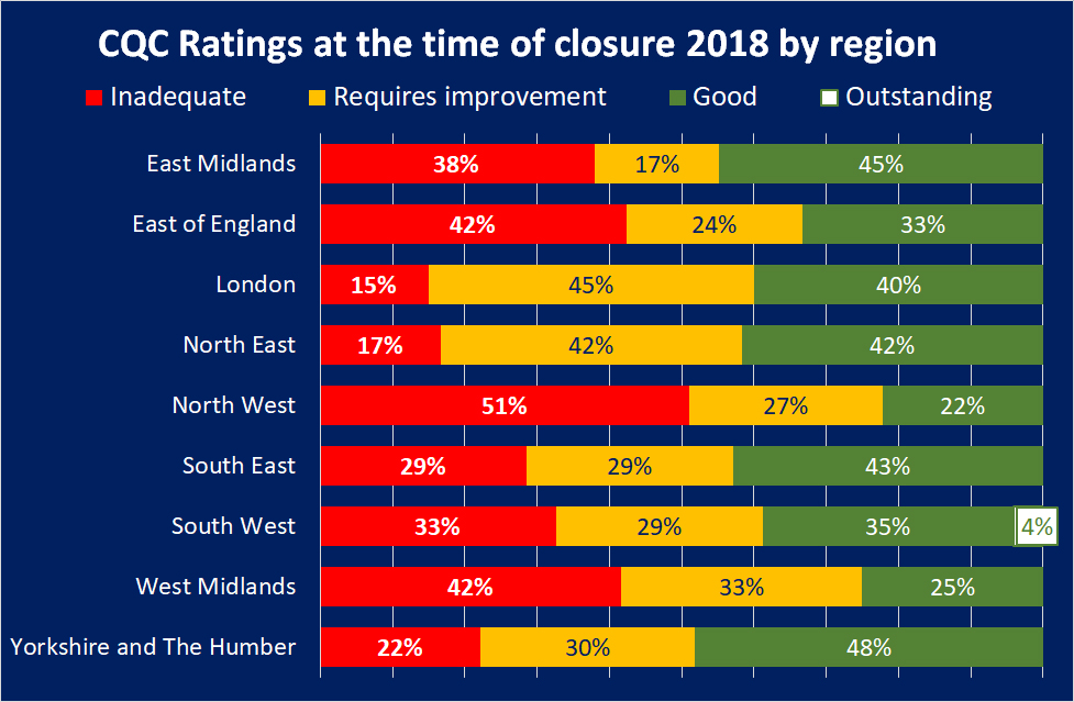 CQC ratings at the time of closure in region