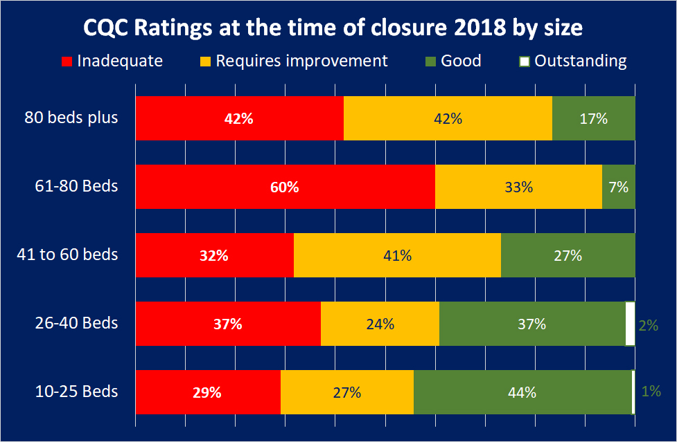 CQC Ratings at the time of closure by size