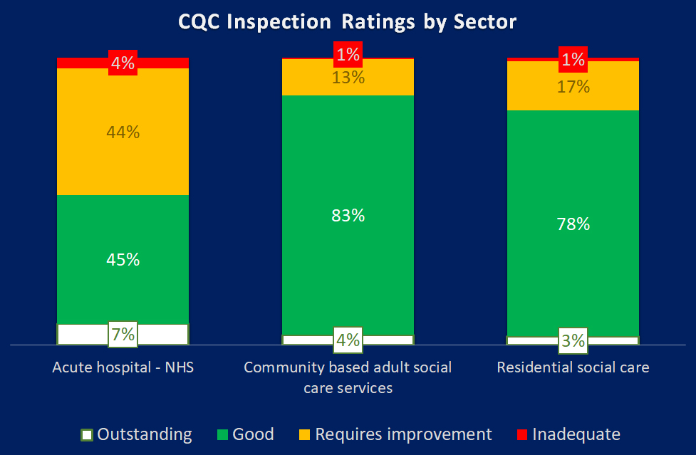 NHS CQC Comparison
