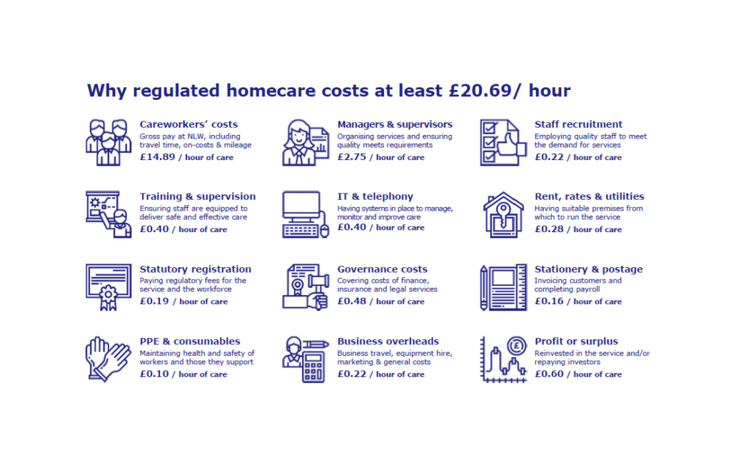understanding the cost of homecare fig 2