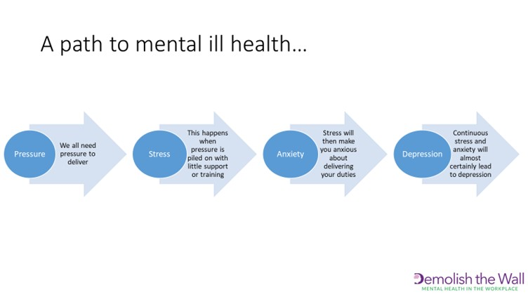 A path to mental ill health